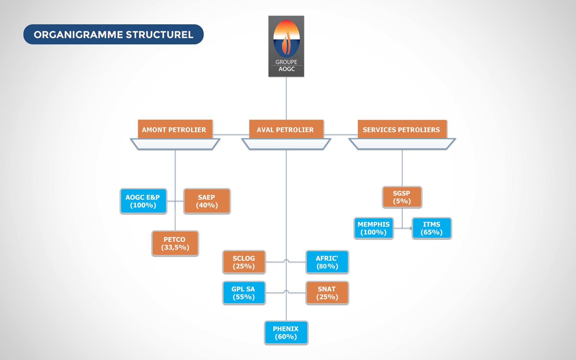 Organigramme structurel