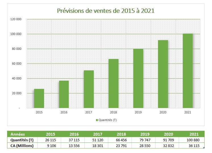 GPL - previons 2015-2021-2